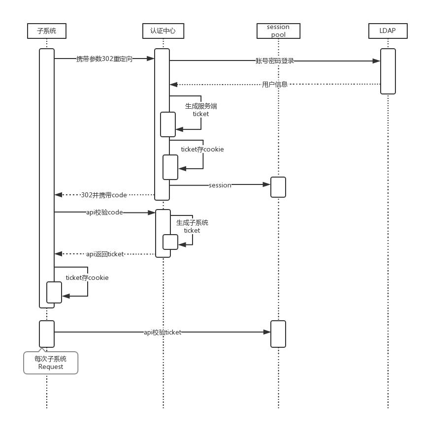 SSO时序图
